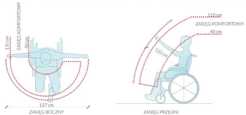 Rys. 2 Zasięg rąk osoby dorosłej siedzącej nawózku inwalidzkim