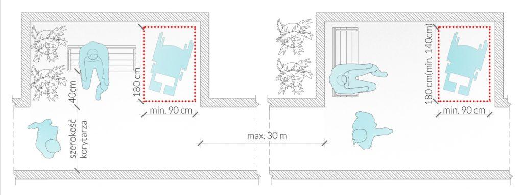 Rys. 29. Miejsca odpoczynku zprzewidzianym miejscem dla osób poruszających się nawózkach inwalidzkich, które powinny być zapewnione wprzestrzeniach wymagających pokonywania znacznych odległości