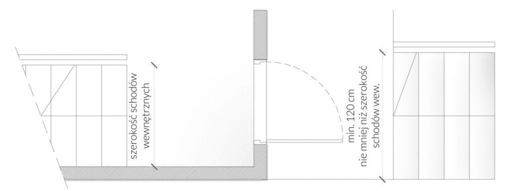 Rys. 30 Zależność szerokości schodów zewnętrznych odschodów wbudynku