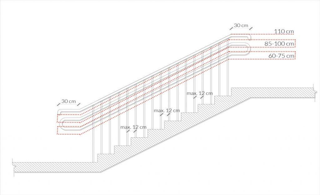 Rys. 34. Wysokości poręczy niezbędnych przy schodach zewnętrznych