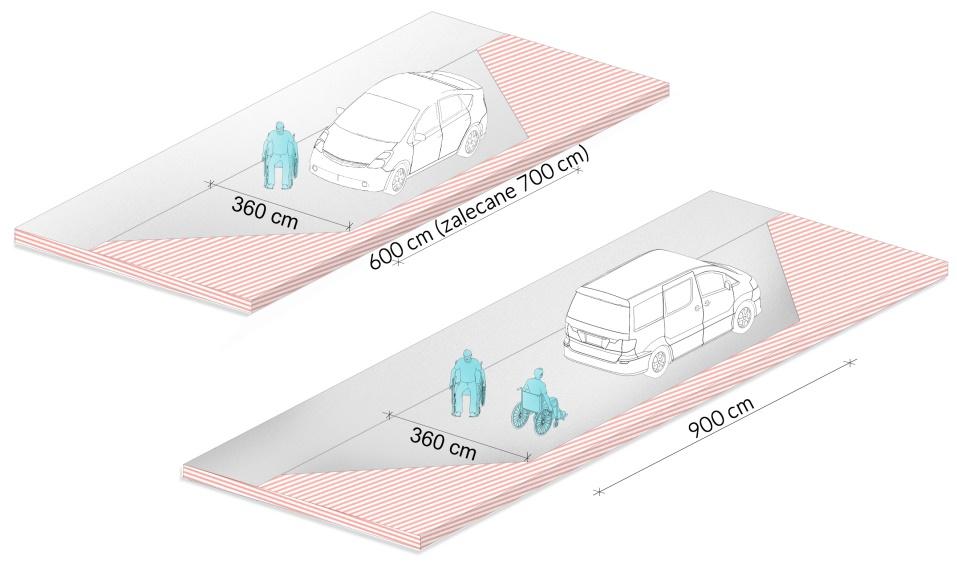 Wymiary stanowisk postojowych usytuowanych wzdłuż jezdni