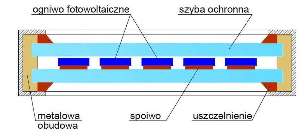 13)Budowa panelu fotowoltaicznego. Wbudowie wyróżniamy ogniwa fotowoltaiczne (połączone szeregowo lub równolegle), hartowana szyba ochronna, metalowa obudowa, rama aluminiowa panelu.