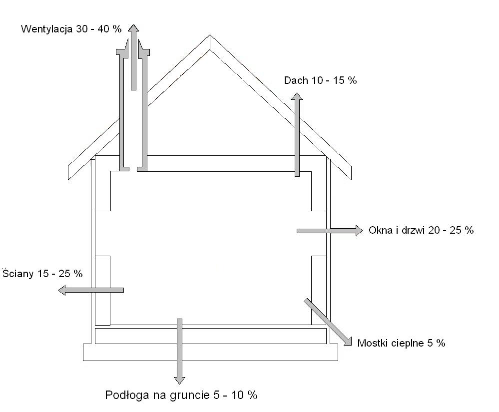 1) Zestawienie strat ciepła przezprzenikanie przezprzegrody: dach (10-15%), okna idrzwi (20-25%), mostki cieplne (5%), podłoga nagruncie (5-10%), ściany(15-25%) orazprzezwentylacje (30-40%).