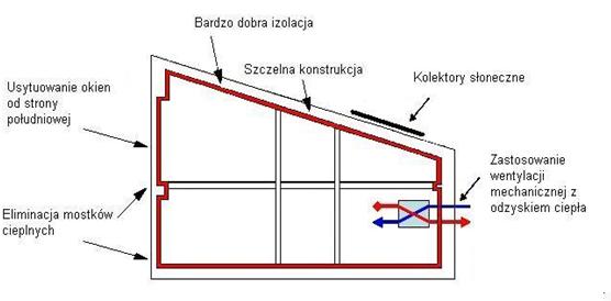 2)Usprawnienia mające nacelu minimalizacje strat ciepła wbudynkach (eliminacja mostków cieplnych,  usytuowanie okien odstrony południowej, bardzo dobra izolacyjność, szczelna konstrukcja, kolektory słoneczne, zastosowanie wentylacji mechanicznej zodzyskiem ciepła).