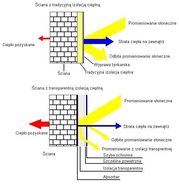 4)Różnice wzastosowaniu ściany ztradycyjną izolacją cieplną orazztransparentną izolacją cieplną. Ściana ztradycyjną izolacją cieplną uzyskuje mniejszą ilość ciepła pozyskanego zpromieniowania słonecznego, większą ilość strat ciepła nazewnątrz, większą ilość odbitego promieniowania słonecznego, wstosunku dościany ztransparentną izolacją cieplną.
