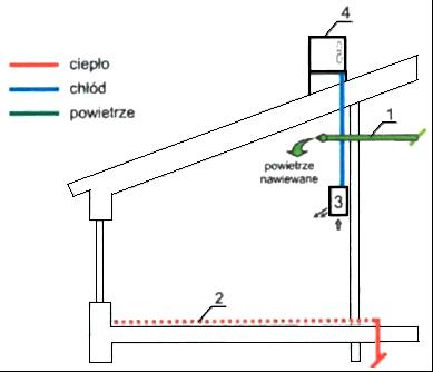 5)Budynek jednorodzinny zmodułem chłodzenia, składający się zwentylacji zodzyskiem ciepła, ogrzewaniem podłogowym, wewnętrzną jednostką chłodzenia orazzzewnętrzną jednostką chłodzenia.