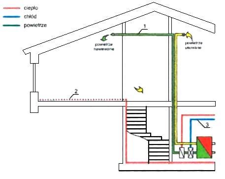 6)Budynek mieszkalny jednorodzinny zchłodzeniem powietrznym centralnym składający się zwentylacji zodzyskiem ciepła ifunkcją chłodzenia, ogrzewaniem podłogowym (gruntowna pompa ciepła), chłodziwem ochładzanym wgruncie (źródło pasywne) lub wgruntownej pompie ciepła.