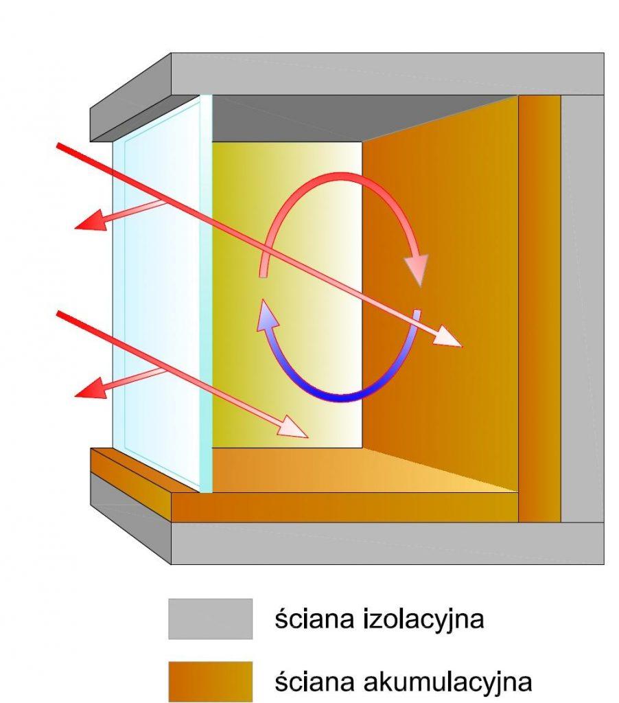 7)Przykład systemu bezpośredniego (bezpośrednie działanie promieni słonecznych nawszystkie ogrzewane powierzchnie).