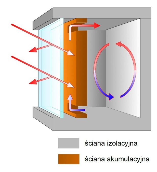 8)Przykład systemu pośredniego (działanie promieni słonecznych naścianę akumulacyjną, magazynuje  energię wdzień, uwalnia energię nocą).