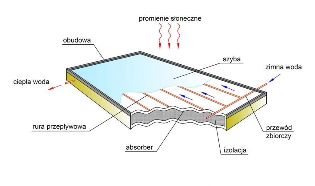 9)Budowa kolektora słonecznego płaskiego. Kolektor składa się zobudowy chroniącej wnętrze kolektora, szyby kolektora słonecznego (przepuszczającą promienie słoneczne downętrza kolektora), absorbera (pochłaniającego promienie słoneczne ), orurowanie ( wktórymkrąży nośnik ciepła).