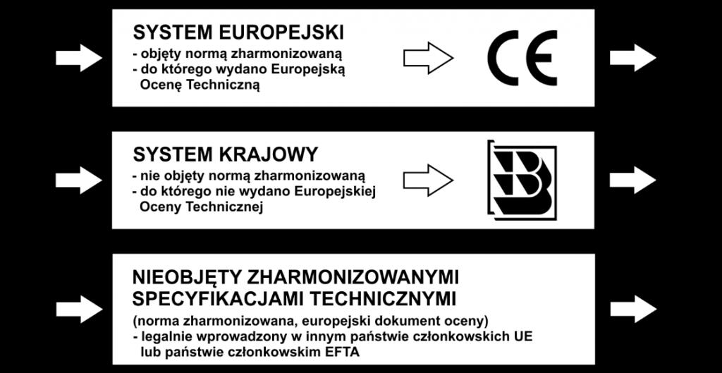ilustracja zawiera wskazanie trzech sposobów wprowadzenia wyrobów budowlanych doobrotu lub udostępnienia narynku: wsystemie europejskim, wsystemie krajowym lub wprzypadku nieobjęcia wyrobu zharmonizowanymi specyfikacjami technicznymi legalnie wprowadzone doobrotu winnym państwie członkowskim UE lub wpaństwie członkowskim EFTA orazwTurcji