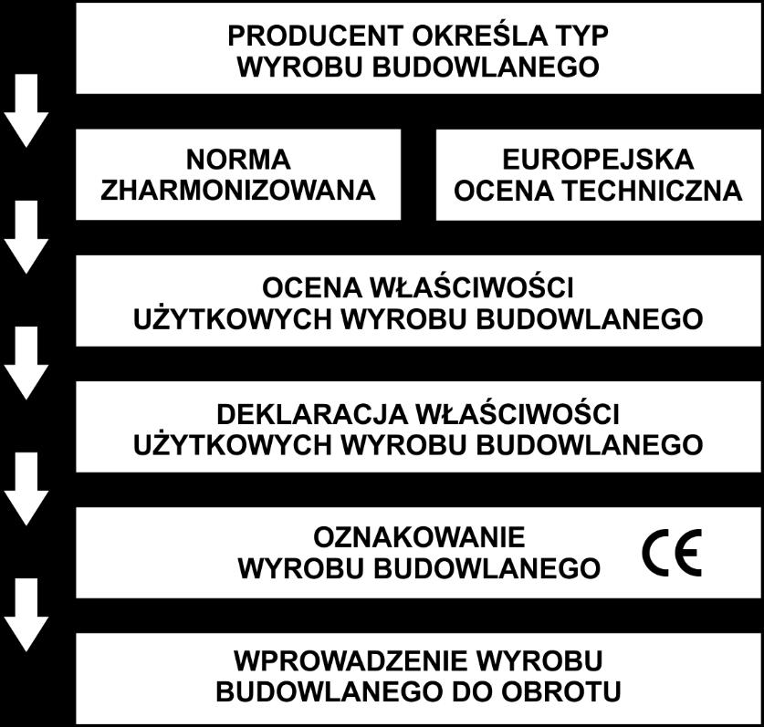 ilustracja zawiera wskazanie kolejnych etapów postępowania wsystemie europejskim podczas wprowadzania wyrobu budowlanego doobrotu, kolejno: określenie przezproducenta typu wyrobu budowlanego, wskazanie normy zharmonizowanej lub europejskiej oceny technicznej, ocena właściwości użytkowych wyrobu budowlanego, sporządzenie deklaracji właściwości użytkowych wyrobu budowlanego, oznakowanie wyrobu budowlanego znakiem CE, wprowadzenie wyrobu budowlanego doobrotu