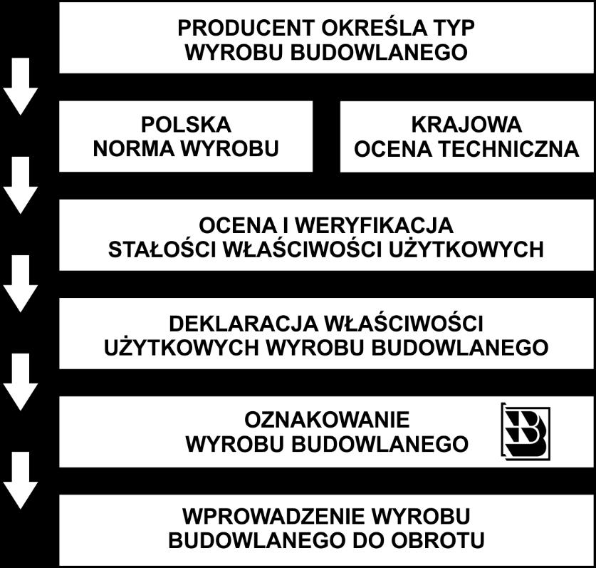 ilustracja zawiera wskazanie kolejnych etapów postępowania wsystemie krajowym podczas wprowadzania wyrobu budowlanego doobrotu, kolejno: określenie przezproducenta typu wyrobu budowlanego, wskazanie polskiej normy wyrobu lub krajowej oceny technicznej, ocena  iweryfikacja stałości właściwości użytkowych, sporządzenie krajowej deklaracji właściwości użytkowych wyrobu budowlanego, oznakowanie wyrobu budowlanego znakiem budowlanym B, wprowadzenie wyrobu budowlanego doobrotu