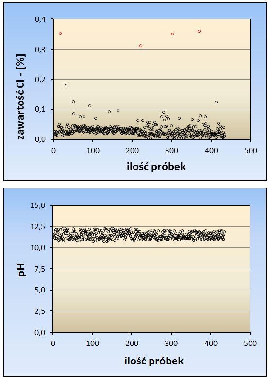 Rys. 11. Wyniki badań laboratoryjnych właściwości ochronnych betonu wobec zbrojenia wzłączach konstrukcyjnych