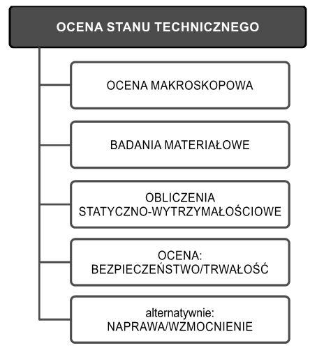 Rys. 6. Ogólna procedura diagnostyczna wocenie stanu technicznego budynków wielkopłytowych